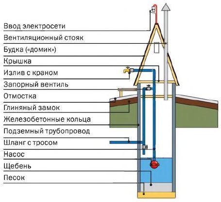 Устройство шахтного колодца, оборудованного насосом