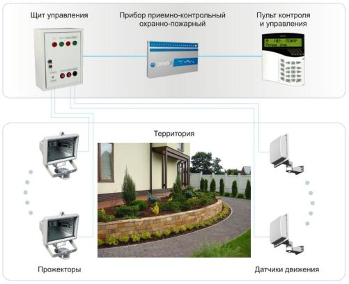Системы охраны и освещения территории участка
