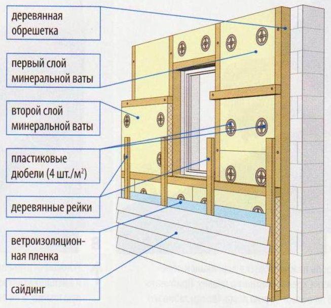 Теплоизоляция из двух слоев минеральной ваты (на основе стекловолокна или базальтового волокна)