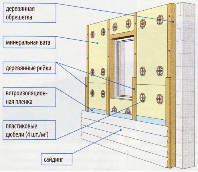 Теплоизоляция из одного слоя минеральной ваты (на основе стекловолокна или базальтового волокна)