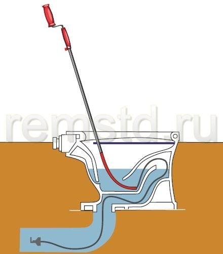 Прочистка засора с помощью специального троса