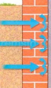 Внутренняя гидроизоляция остановит влагу, прошедшую сквозь стену подвала