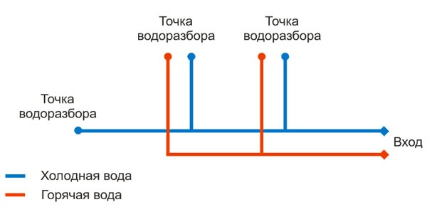 Подведение водоснабжения. Водопроводная магистраль