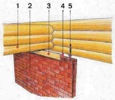 Примыкание стены сруба к кирпичной стене