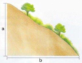 Рельеф определяется уклоном поверхности