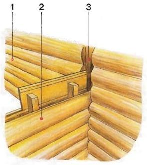 Соединение каркасной конструкции со стеной сруба