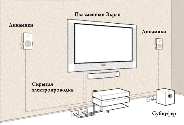 Использование скрытой электропроводки для подключения домашнего кинотеатра