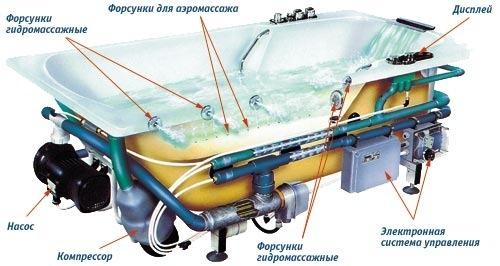Принципиальное устройство гидромассажной ванны