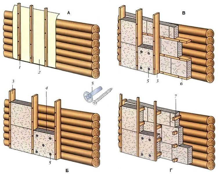 Варианты утепления бревенчатого дома