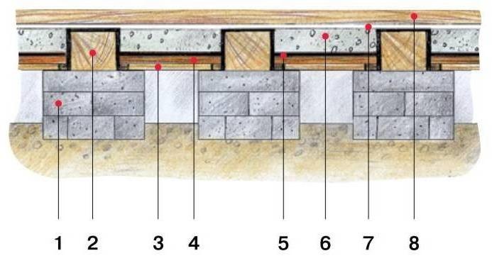 Конструкция утепленного деревянного пола