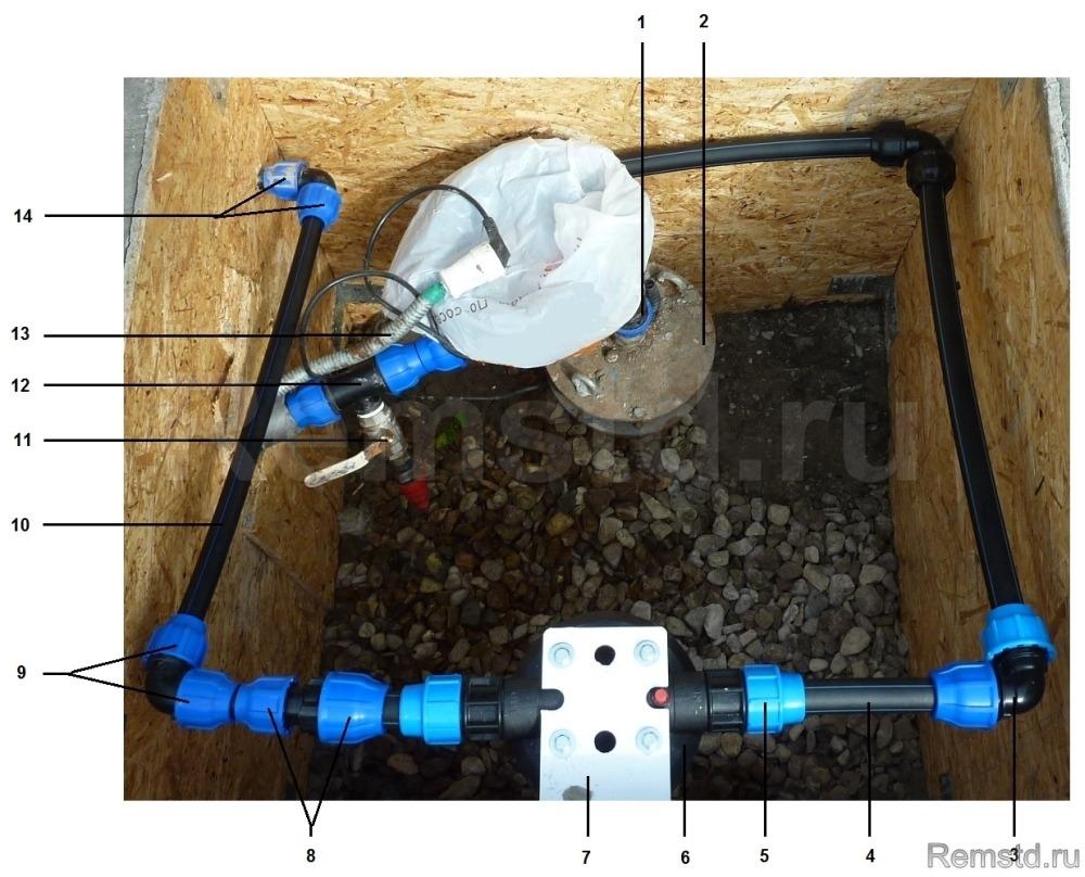 Основные элементы обвязки скважины