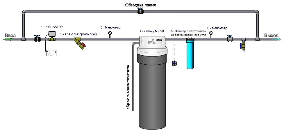 Схема водоподготовки и очистки воды