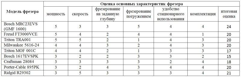 Итоговая таблица сравнения фрезеров