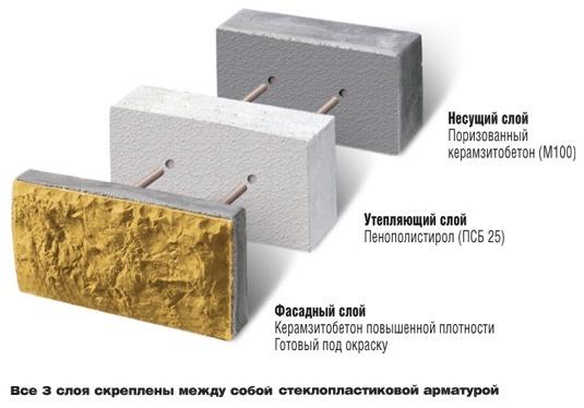 Структура многослойного строительного теплоблока