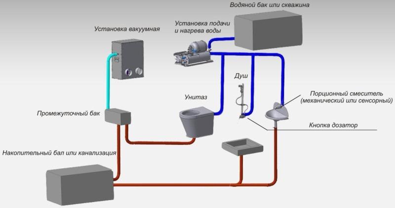 Вакуумная канализационная система