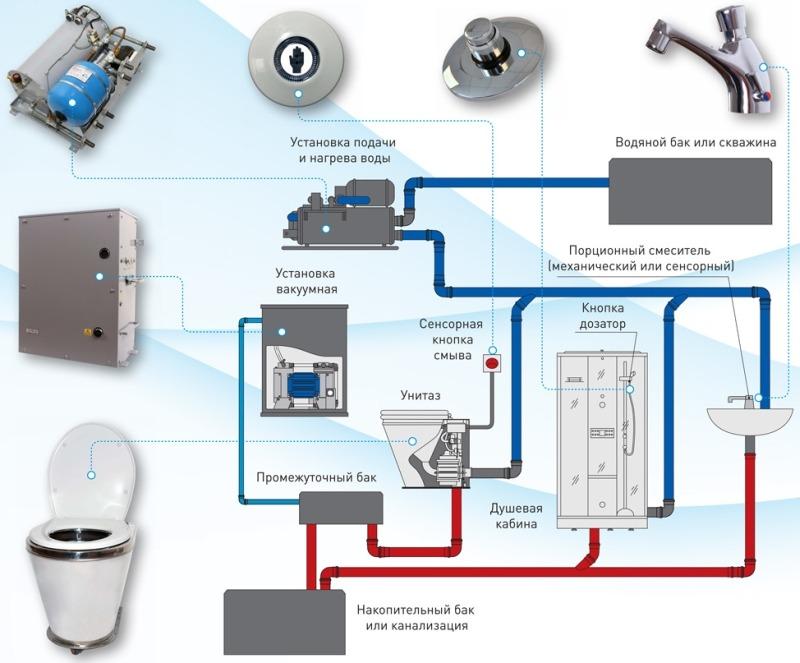 Устройство вакуумной канализационной системы