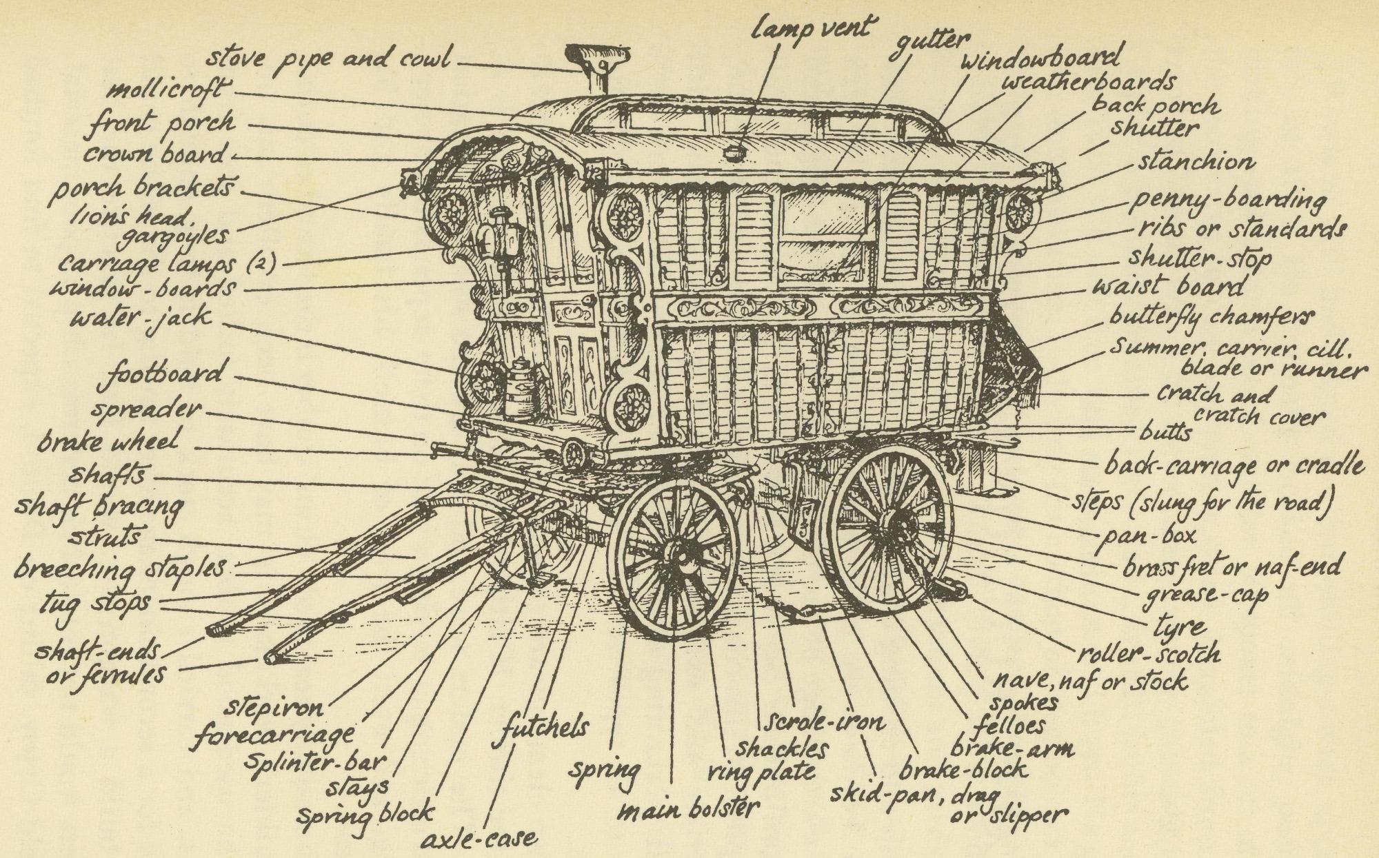 Оригинал рисунка цыганской повозки
