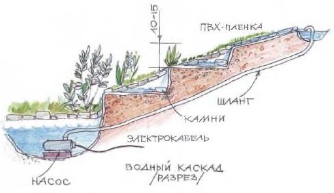 Искусственный ручей с каскадами