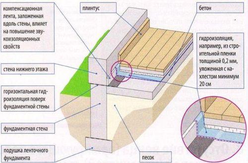 Не герметичный стык гидроизоляции пола на грунте с горизонтальной гидроизоляцией фундаментной стены
