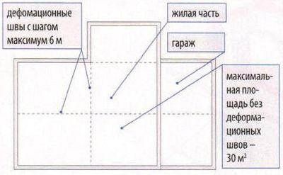 Деформационные швы должны формировать на полу регулярную сетку. Пол в отапливаемых помещениях должен быть отделен температурным швом от пола в неотапливаемых