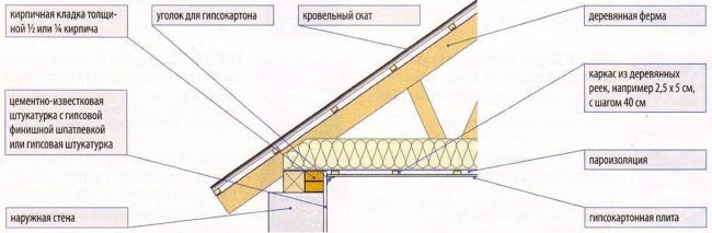 Крепление гипсокартонных плит непосредственно к конструкции крыши