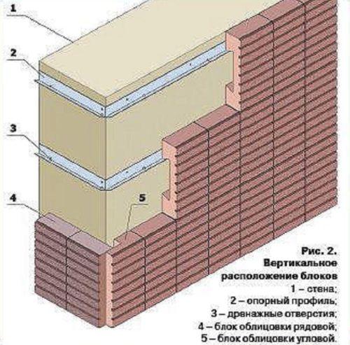 Вертикальное расположение блоков