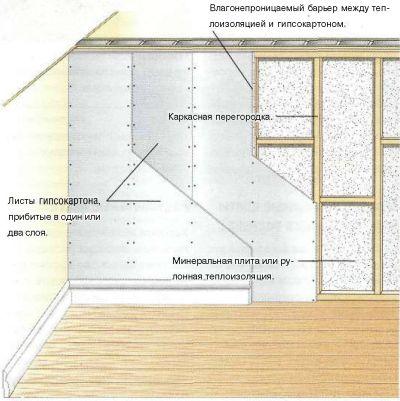 Теплоизоляция стен и полов