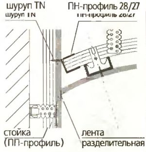 Примыкание криволинейной формы к стене выполняют через разделительную ленту, а концы изогнутых профилей каркаса фиксируют на ней через ПН-профиль саморезами.