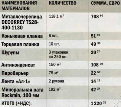 Расчет стоимости кровли с покрытием из металлочерепицы DECORREY