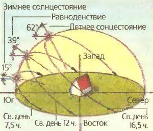 Ориентацию дома на участке относительно частей света и производят с учетом движения и точек стояния солнца на небосводе.