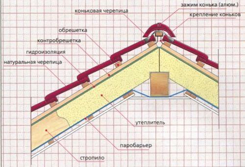 Схема монтажа кровли из натуральной черепицы