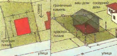"""Привязка дома на участке к красной линии, """"граничному камню"""" и соседним домам."""