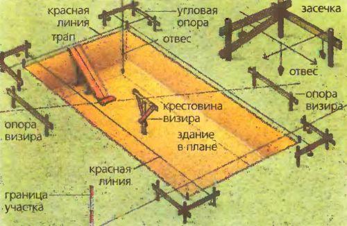 С помощью опор визира и крестовины определяют и контролируют глубину основания котлована. Шнурами намечают наружные стены. Поперечину крестовины визира устанавливают на отметке 1-го этажа.