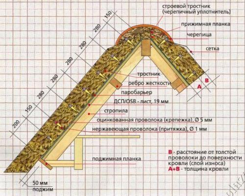 Схема монтажа тростниковой кровли