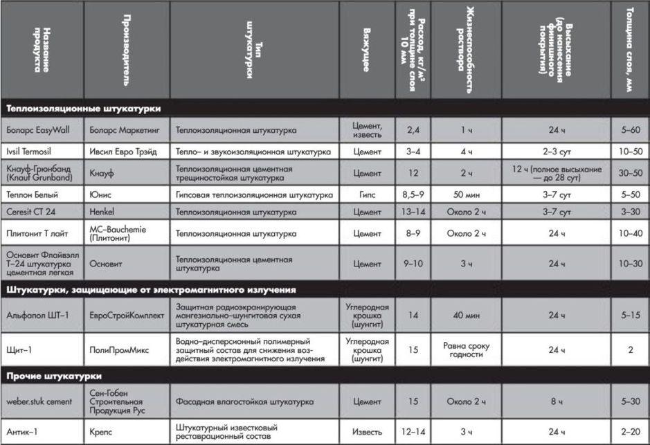 Сводная таблица технических параметров и свойств штукатурок