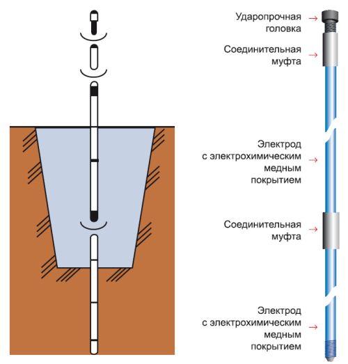 Чтобы забить штырь, необходимо выкопать небольшую ямку глубиной 40–50 см