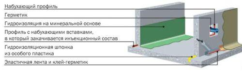 Гидроизоляция холодных швов монолитного фундамента