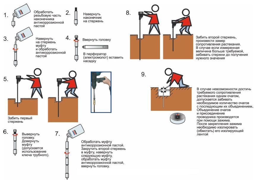 Пошаговая инструкция по монтажу штырьевого заземления
