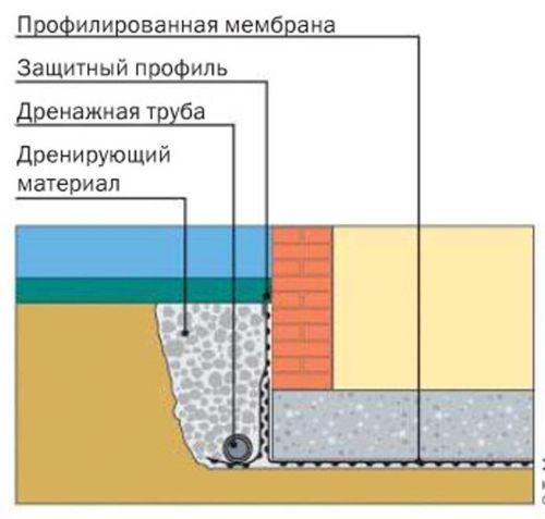 Монтаж профилированной мембраны при отсутствии грунтовых вод