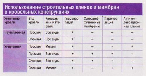 Использование строительных пленок и мембран в кровельных конструкциях