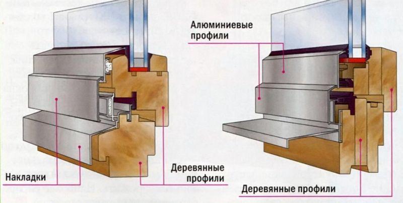 Комбинации материалов. Деревянное окно с алюминиевой накладкой  (слева). Комбинированное деревянно-алюминиевое окно (справа)