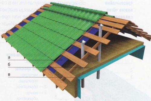 Схема обустройства холодной кровли: гидроизоляционная мембрана (а) уложена на стропила; теплоизоляционный материал (б) расположен горизонтально на чердачном перекрытии верхнего помещения так, что чердак остаётся холодным; со стороны помещения теплоизоляция защищена пароизоляционной мембраной (в), стыки которой герметично проклеены; для вентиляции чердачного помещения необходимо обеспечить приток воздуха через зазоры в подшивке свеса и выход через слуховое окно и под коньком, а также через специальные вентиляционные выходы.