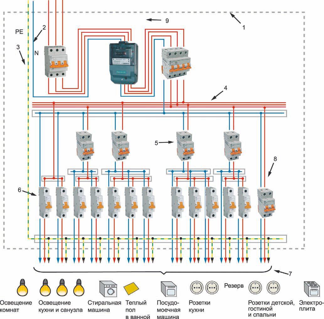 Трехфазная схема щитка в частном доме с разделенным проводником нейтрали и заземления: 1 — пластиковый или металлический корпус щита; 2 — соединительные элементы нолевых рабочих проводников; 3 — соединительный элемент РЕ-проводника, а также уравнивания потенциалов; 4 — соединительный элемент фазовых проводников групповых сетей; 5 — выключатель дифференциального тока; 6 — автоматические выключатели; 7 — линии групповых цепей; 8 — дифференциальный автоматический выключатель; 9 — счетчик