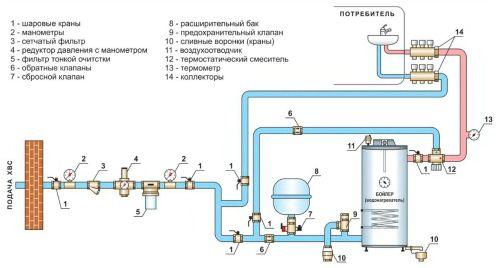 Схема горячего водоснабжения с обозначением основных узлов