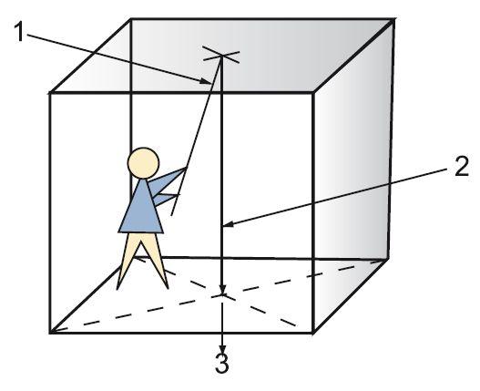 Перенести точку с пола на потолок можно так: необходимо взять деревянную рейку и, прикладывая к ней уровень, добиться того, чтобы она стояла вертикально, после этого можно отмечать точку центра комнаты — такую работу лучше всего выполнять вдвоем: 1 — рейка для отметки точки; 2 — вертикальная линия; 3 — точка пересечения двух диагоналей