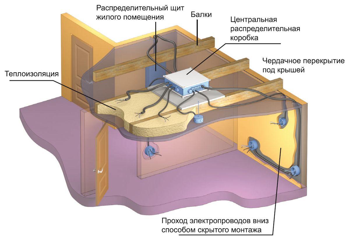 Прокладка проводки в гипсокартонном потолке