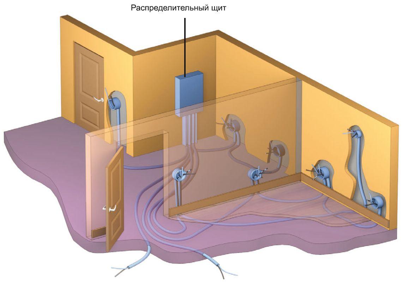 Вариант скрытой прокладки: проводка вмурована в бетонную стяжку