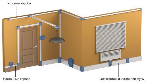 Пример прокладки электропроводки при помощи кабель-канала и аксессуаров к нему