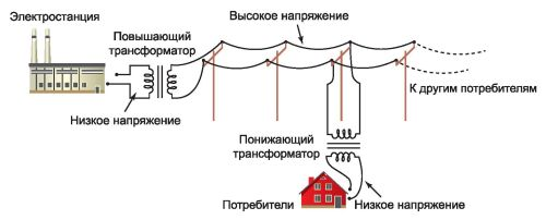 Передача на расстояние переменного тока