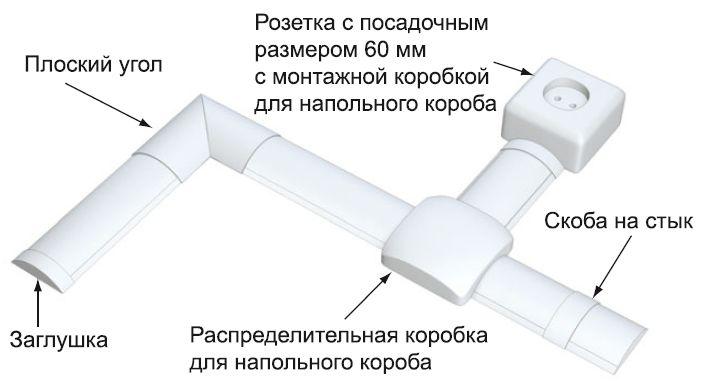 Конструкция из напольного кабель-канала
